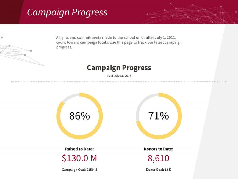 2 circle graphs, showing percentage of funds raised to date in campaign
